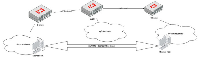 VyOS-Sophos-VPN-Setup