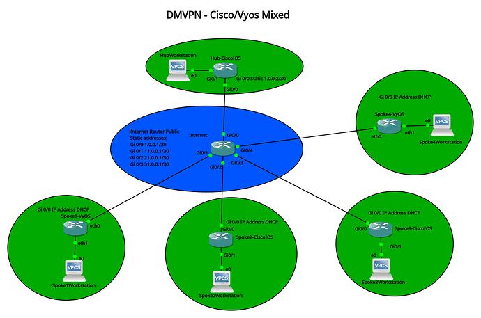 DMVPN VyOS Cisco Mixed