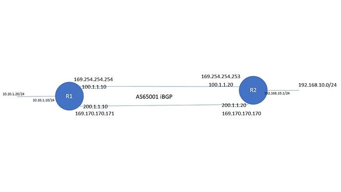 ECMP-BGP