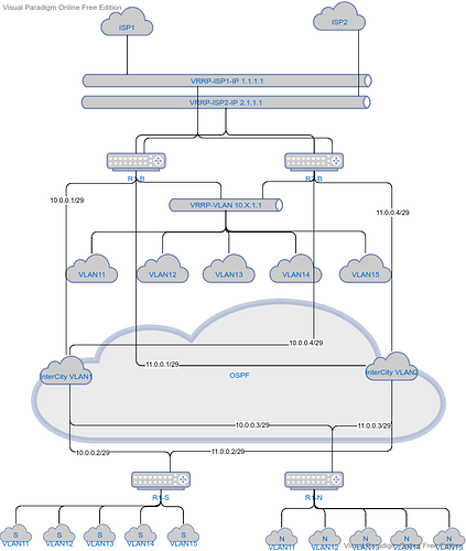 Logical Network Diagram Template