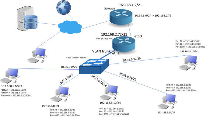 Network_topologhy
