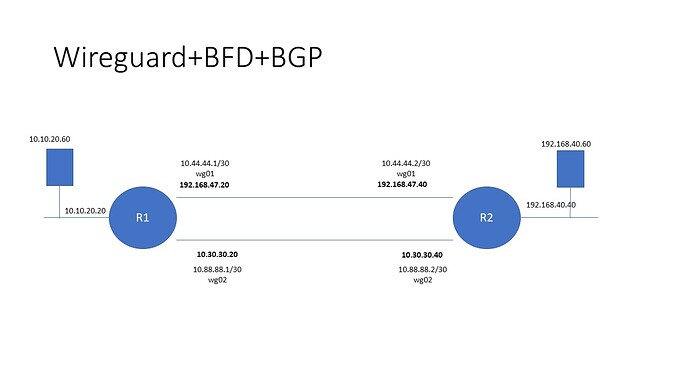 BFD-BGP